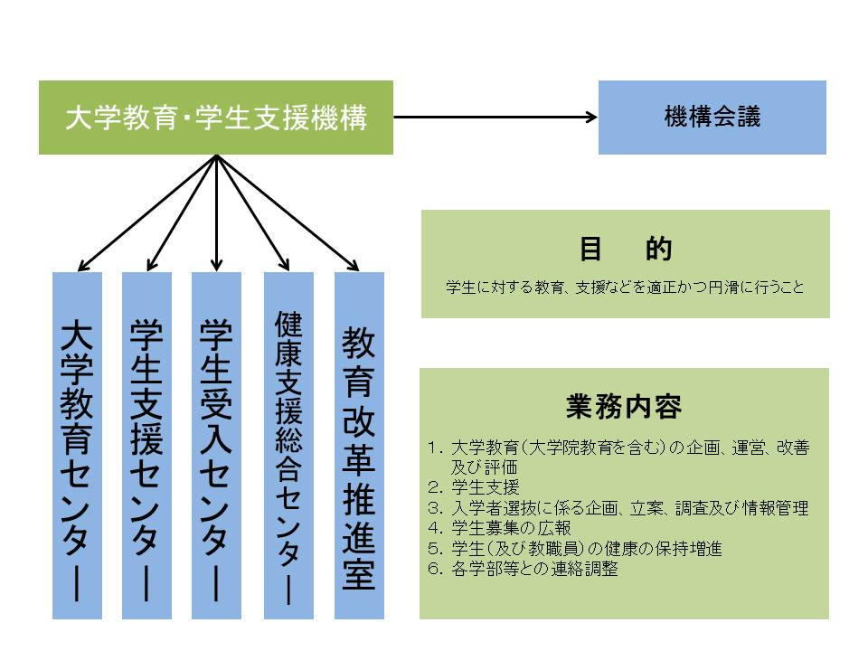 大学教育・学生支援機構