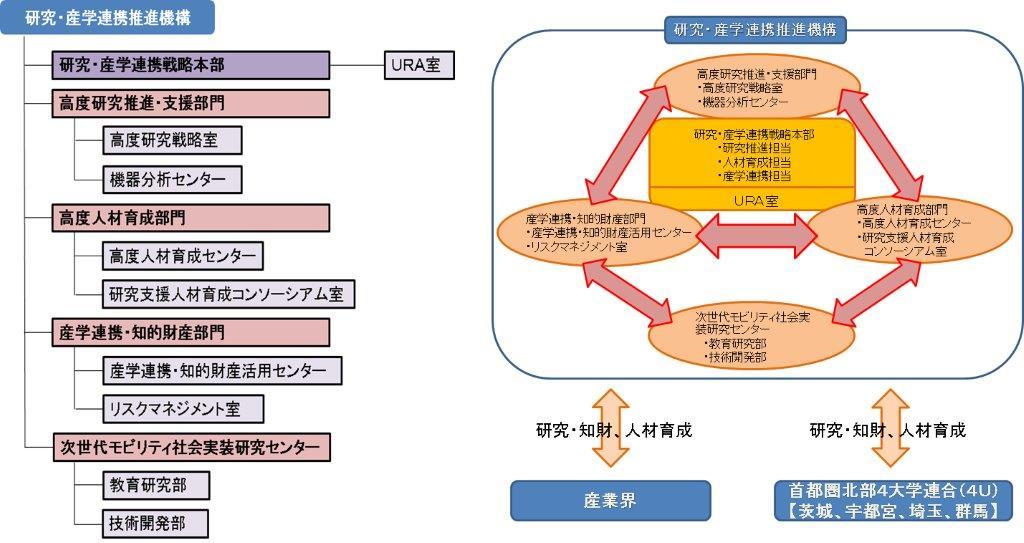 研究・産学連携推進機構