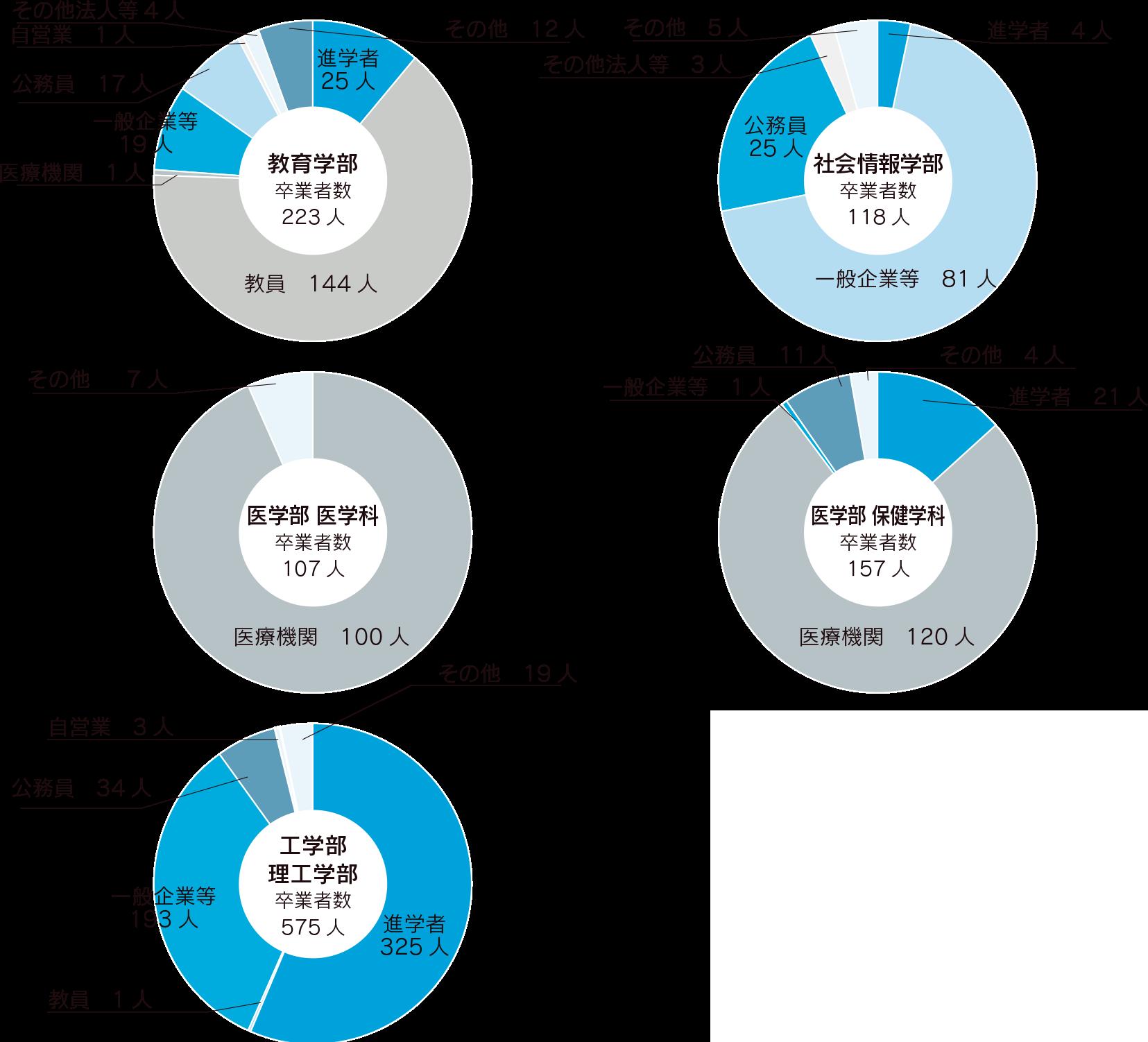 学部卒業者の進路状況(2018年度 ※9月卒業者を含む)