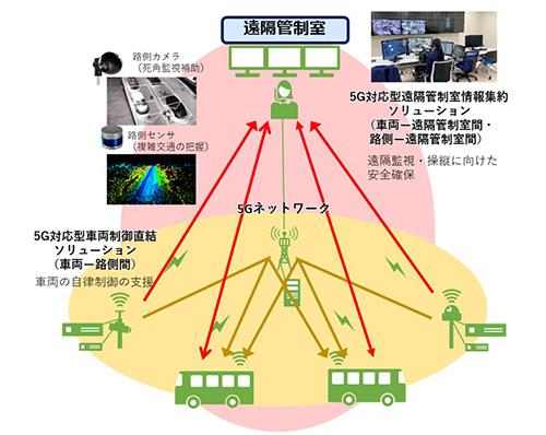 実証イメージ図