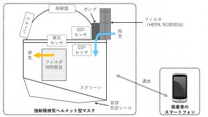 試作5号機の模式図