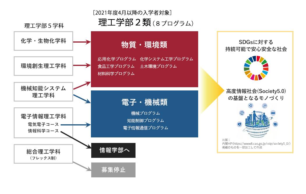 現行5学科と2類8プログラムの関連性